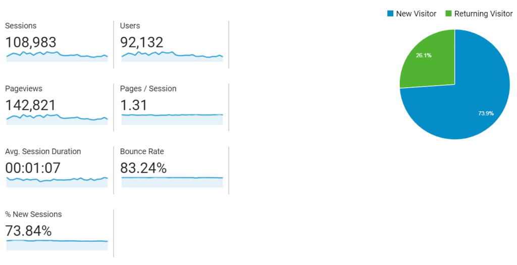 Crowd Work News - Google Analytics Screenshot